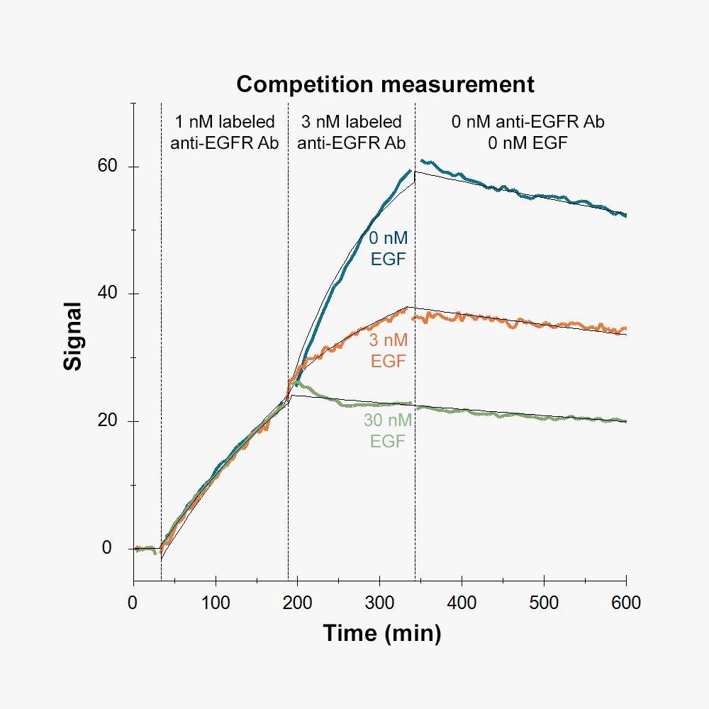 Competition measurement